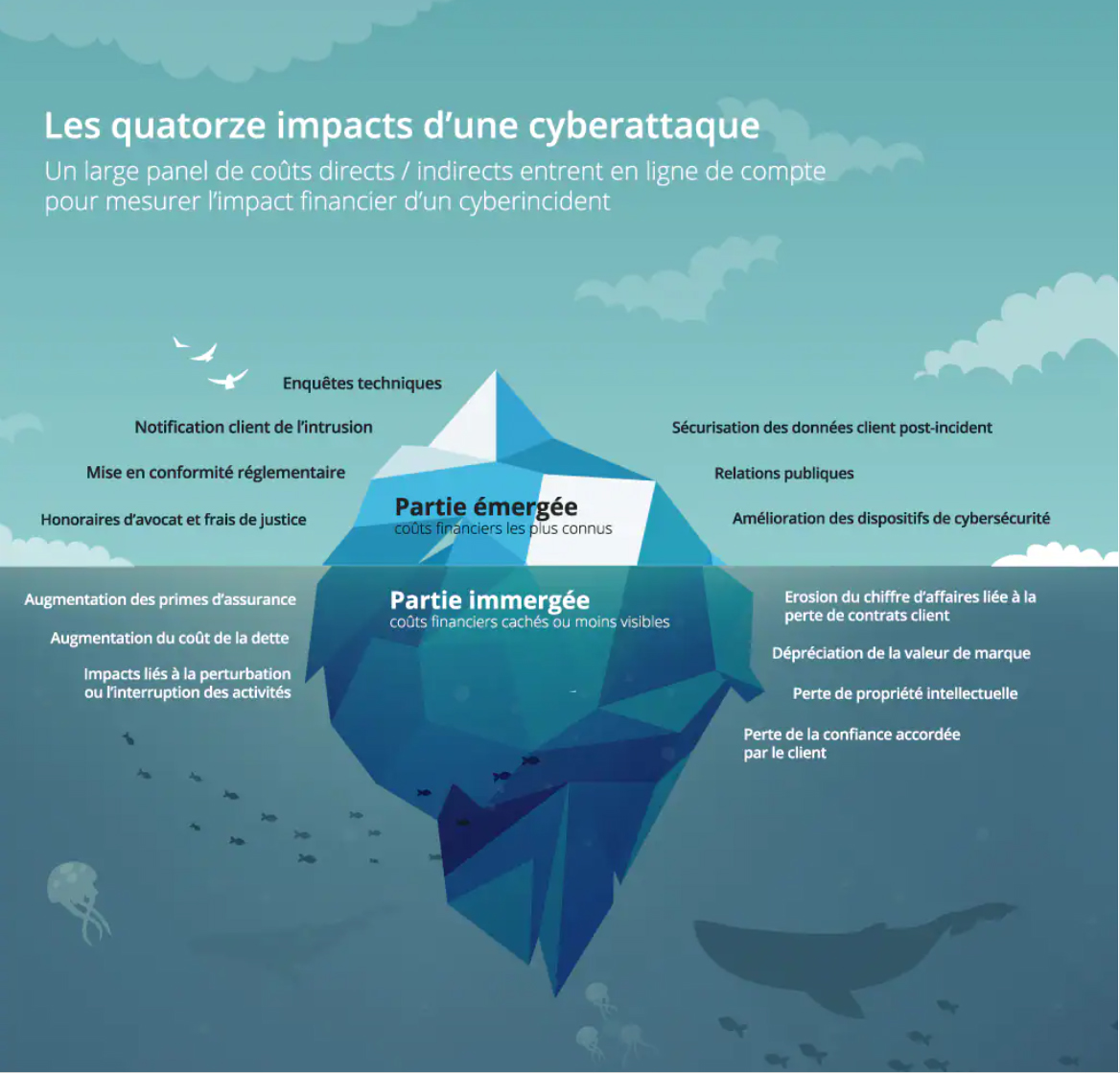 infographie impacts d'une cyberattaque
